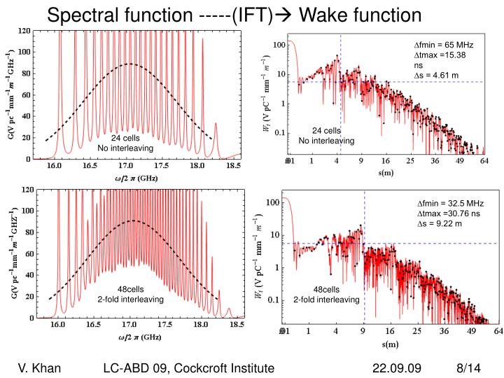 Spectral function -----(IFT)