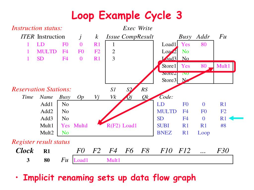 PPT - Sections 3 2 and 3 3 Dynamic Scheduling – Tomasulo's Algorithm