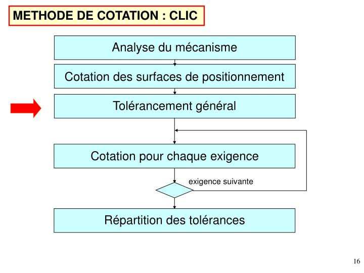 METHODE DE COTATION : CLIC