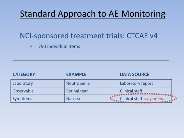 Standard approach to ae monitoring
