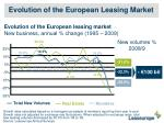 evolution of the european leasing market
