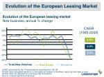 evolution of the european leasing market1