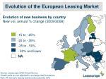 evolution of the european leasing market2