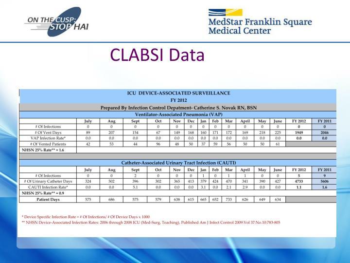 CLABSI Data