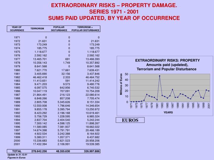 EXTRAORDINARY RISKS – PROPERTY DAMAGE.