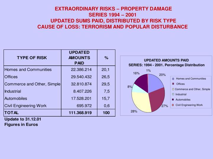 EXTRAORDINARY RISKS – PROPERTY DAMAGE
