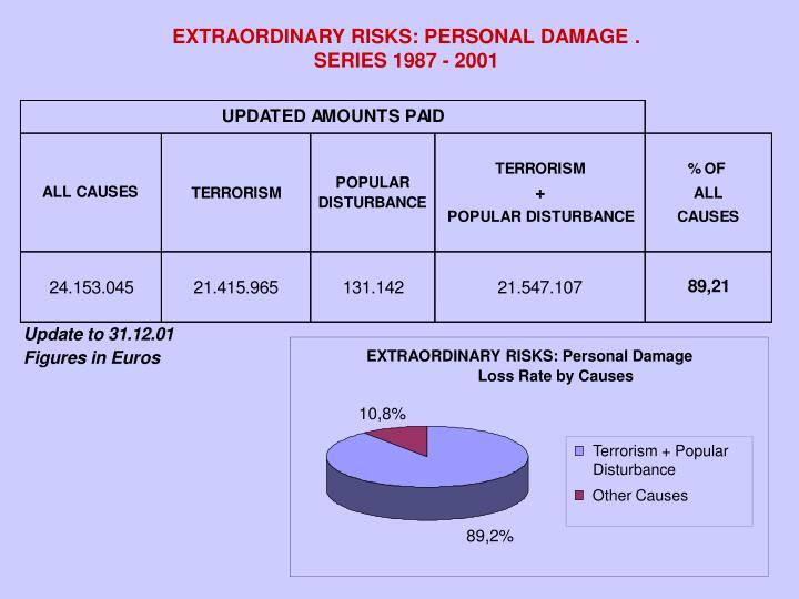 EXTRAORDINARY RISKS: PERSONAL DAMAGE