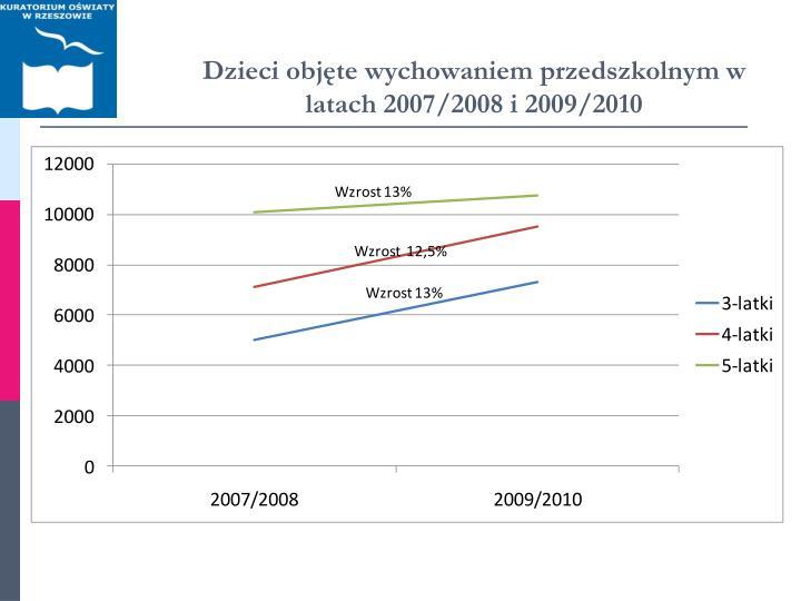 Dzieci objęte wychowaniem przedszkolnym w latach 2007/2008 i 2009/2010