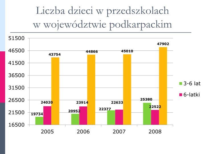 Liczba dzieci w przedszkolach