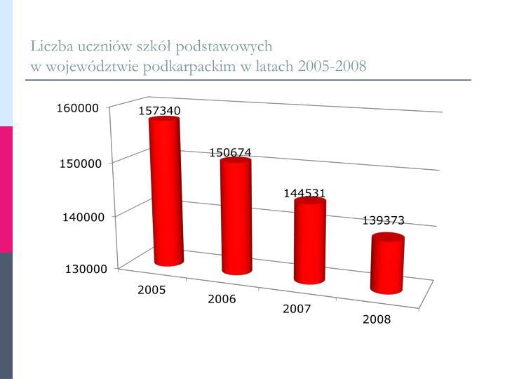 Liczba uczniów szkół podstawowych