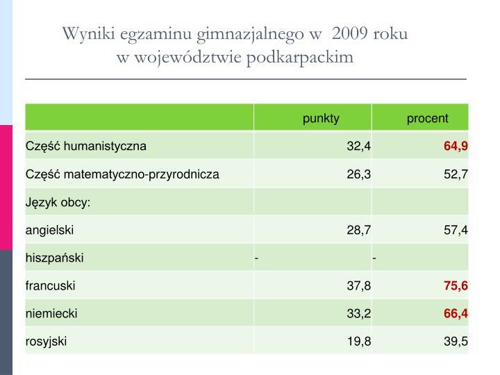 Wyniki egzaminu gimnazjalnego w  2009 roku