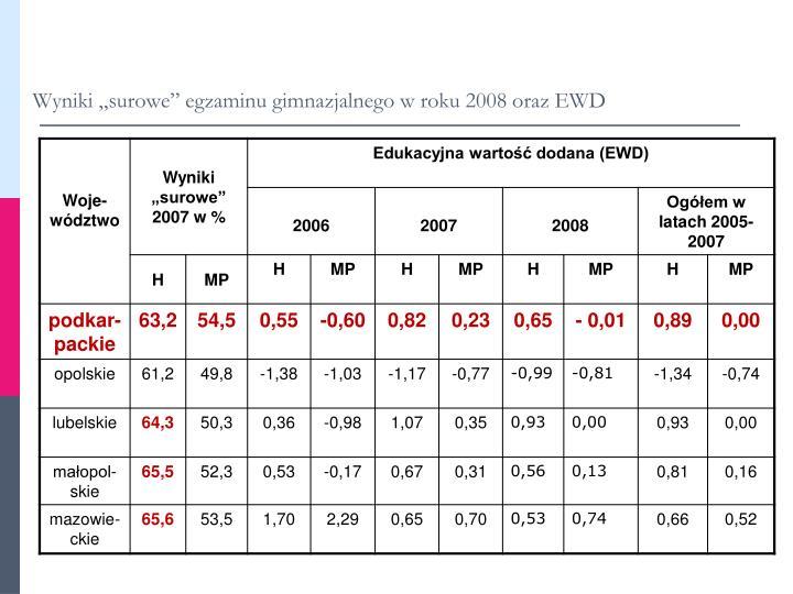"""Wyniki """"surowe"""" egzaminu gimnazjalnego w roku 2008 oraz EWD"""