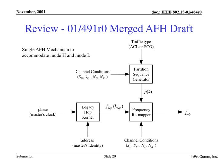 Review - 01/491r0 Merged AFH Draft