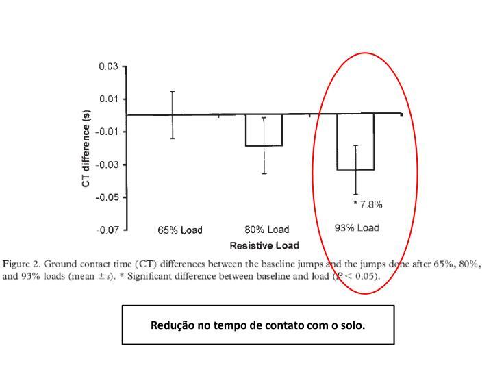 Redução no tempo de contato com o solo.