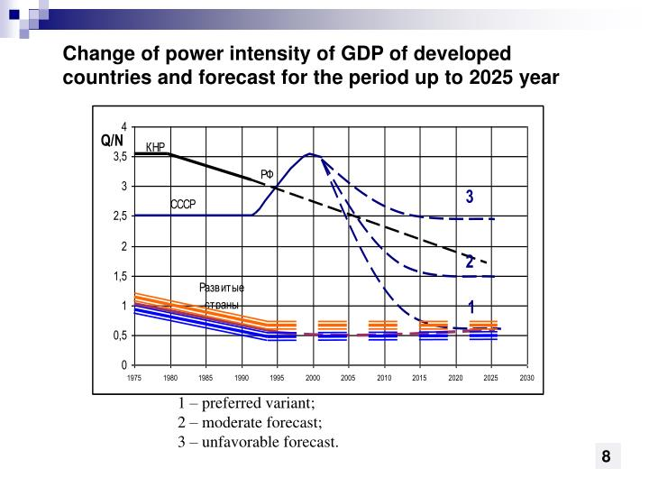 Change of power intensity of GDP
