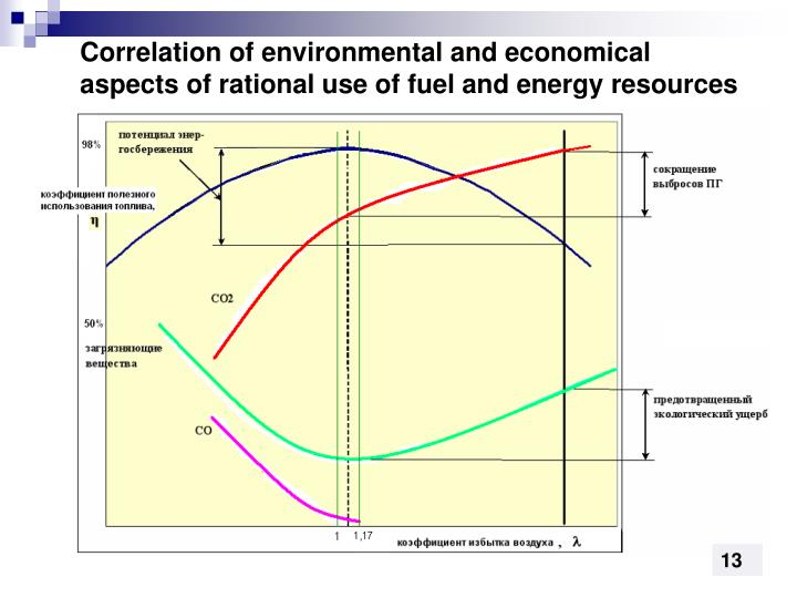 Correlation of environmental and economical aspects of rational use of fuel and energy resources