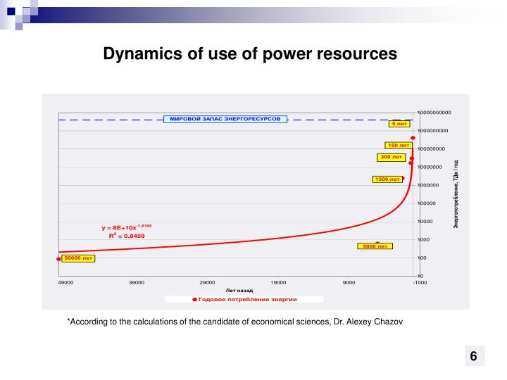 Dynamics of use of power resources