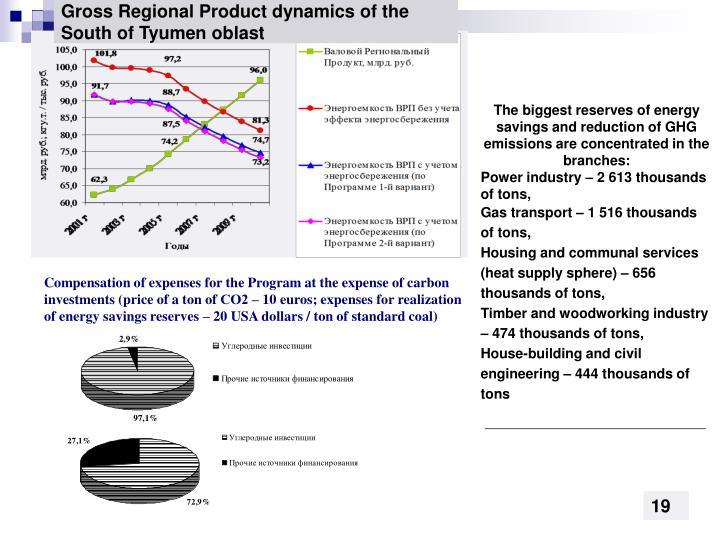 Gross Regional Product dynamics of the South of Tyumen oblast