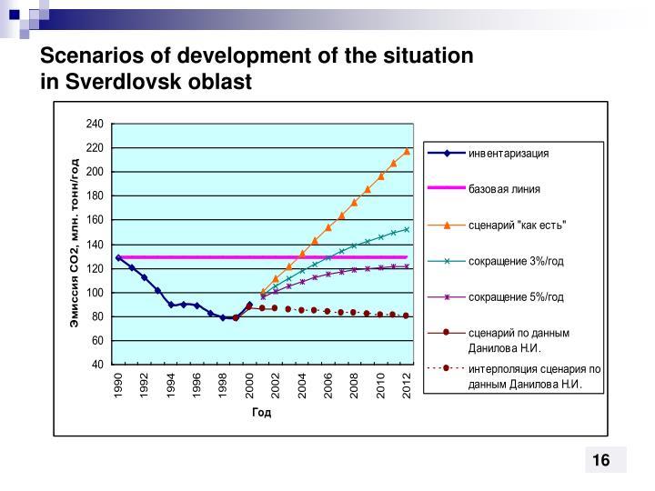 Scenarios of development of the situation