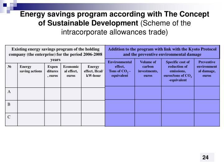 Energy savings program according with The Concept of Sustainable Development