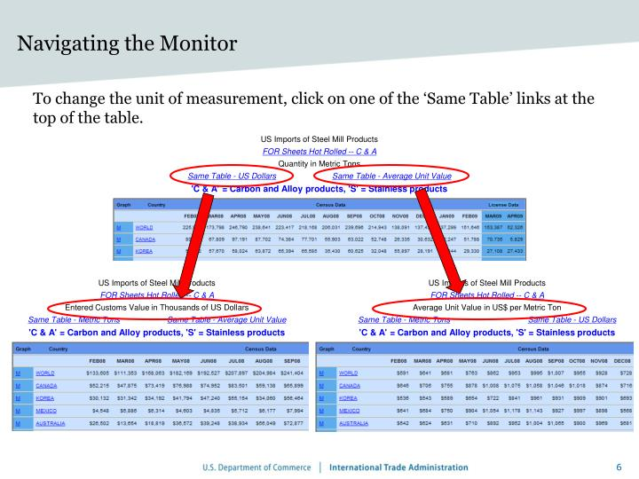 Navigating the Monitor