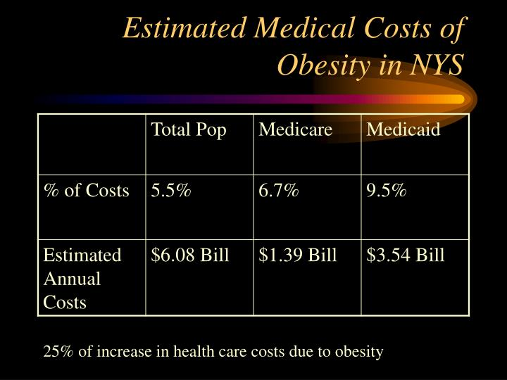 Estimated Medical Costs of Obesity in NYS