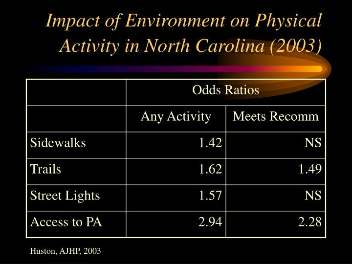 Impact of Environment on Physical Activity in North Carolina (2003)