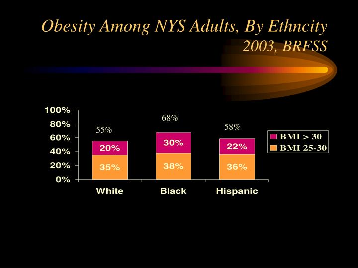Obesity Among NYS Adults, By Ethncity