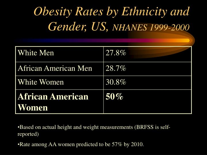 Obesity Rates by Ethnicity and Gender, US,