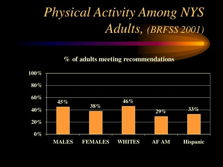 Physical Activity Among NYS Adults,