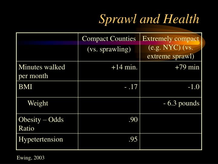 Sprawl and Health