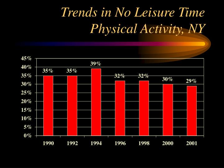 Trends in No Leisure Time Physical Activity, NY