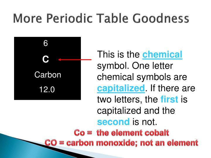 Ppt Chemistry Basics Powerpoint Presentation Id3743399