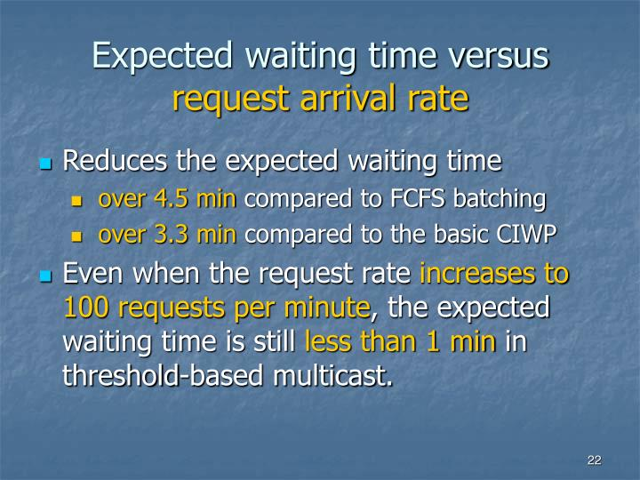 Expected waiting time versus