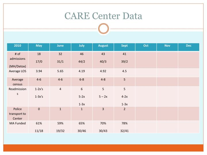 CARE Center Data