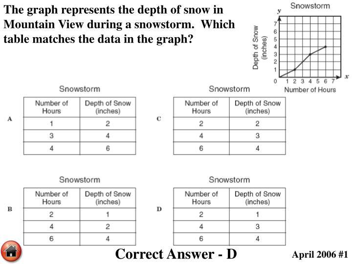 The graph represents the depth of snow in Mountain View during a snowstorm.  Which table matches the data in the graph?