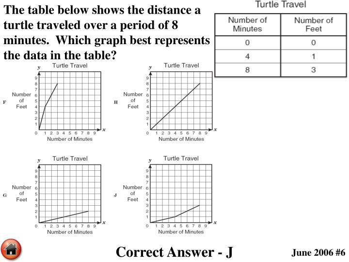 The table below shows the distance a turtle traveled over a period of 8 minutes.  Which graph best represents the data in the table?