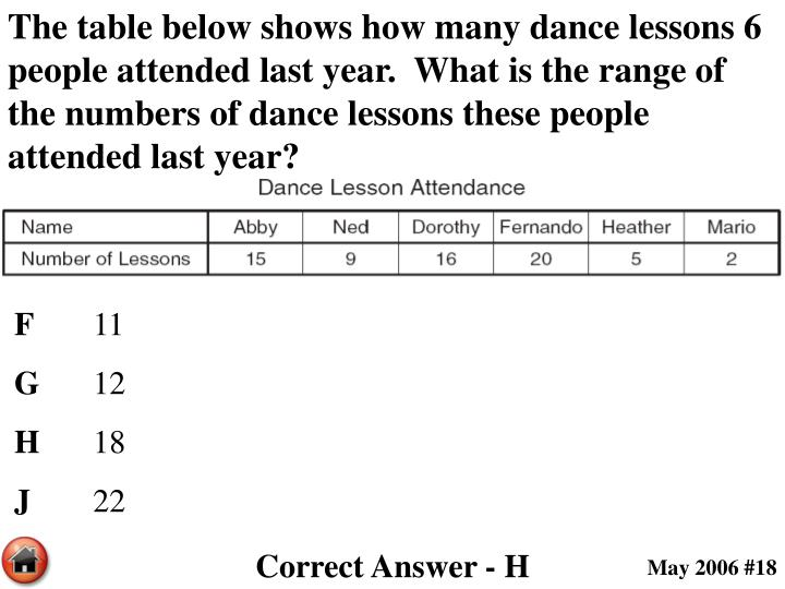 The table below shows how many dance lessons 6 people attended last year.  What is the range of the numbers of dance lessons these people attended last year?