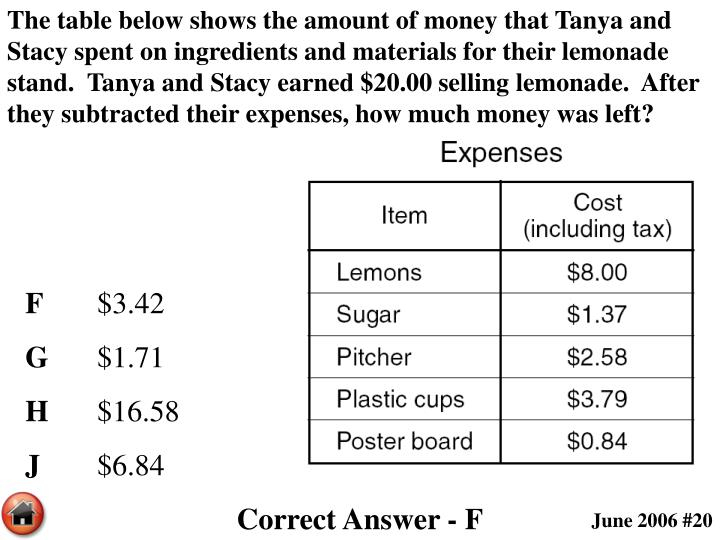 The table below shows the amount of money that Tanya and Stacy spent on ingredients and materials for their lemonade stand.  Tanya and Stacy earned $20.00 selling lemonade.  After they subtracted their expenses, how much money was left?