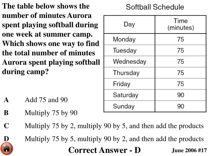 The table below shows the number of minutes Aurora spent playing softball during one week at summer camp.  Which shows one way to find the total number of minutes Aurora spent playing softball during camp?