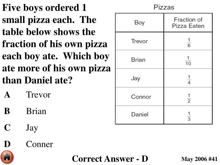 Five boys ordered 1 small pizza each.  The table below shows the fraction of his own pizza each boy ate.  Which boy ate more of his own pizza than Daniel ate?