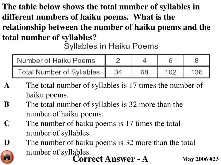 The table below shows the total number of syllables in different numbers of haiku poems.  What is the relationship between the number of haiku poems and the total number of syllables?