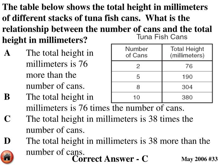 The table below shows the total height in millimeters of different stacks of tuna fish cans.  What is the relationship between the number of cans and the total height in millimeters?