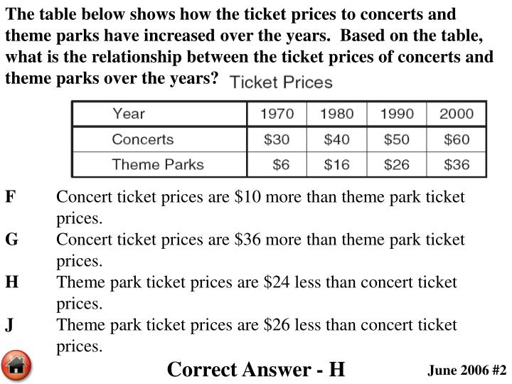The table below shows how the ticket prices to concerts and theme parks have increased over the years.  Based on the table, what is the relationship between the ticket prices of concerts and theme parks over the years?