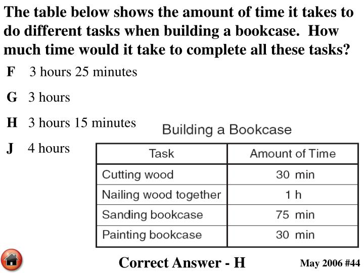 The table below shows the amount of time it takes to do different tasks when building a bookcase.  How much time would it take to complete all these tasks?