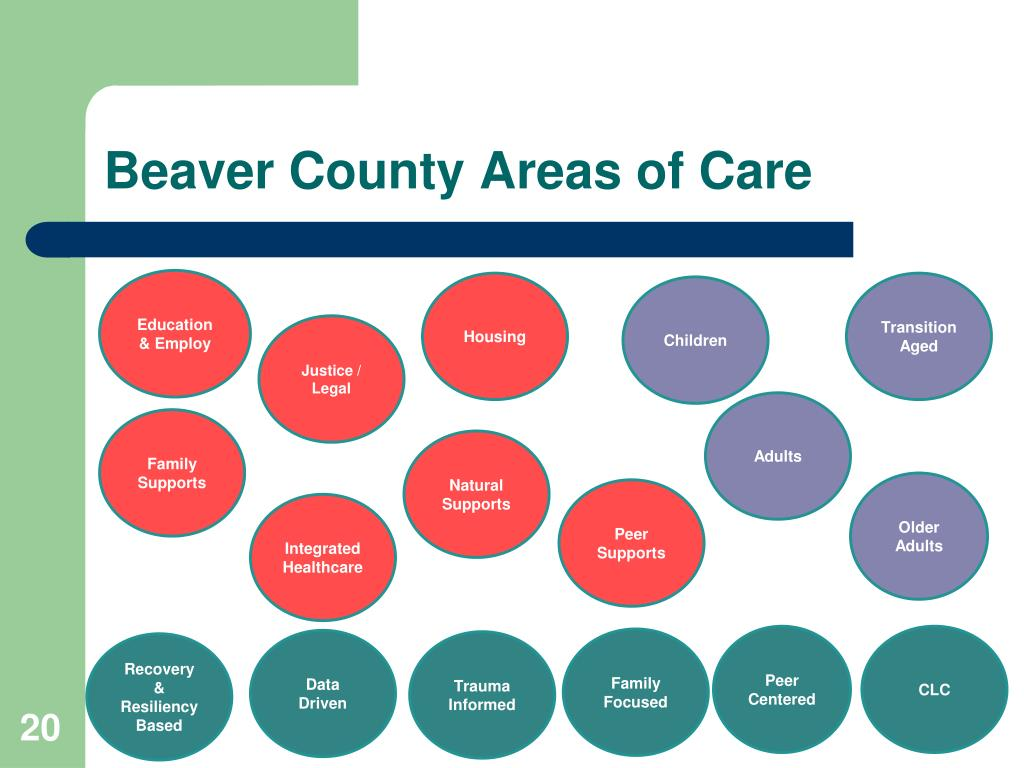 PPT - Beaver County Sequential Intercept Model and System of