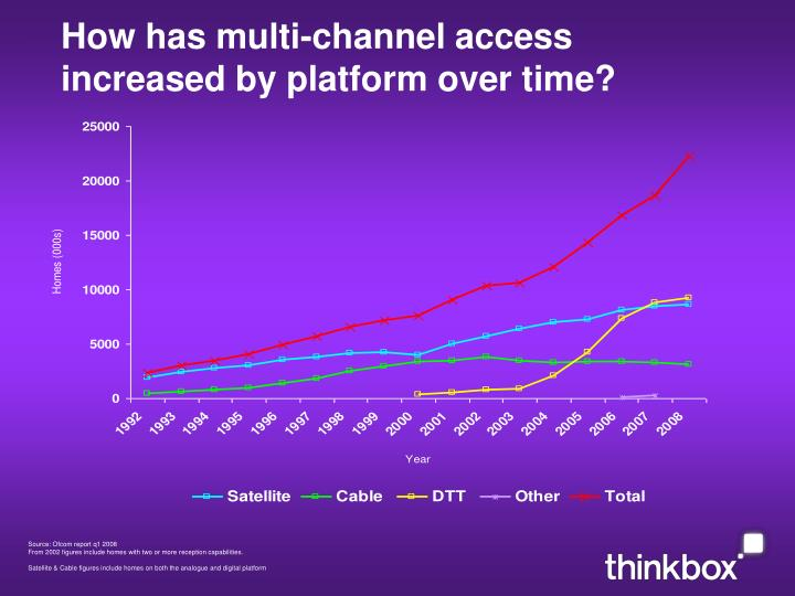 How has multi-channel access increased by platform over time?