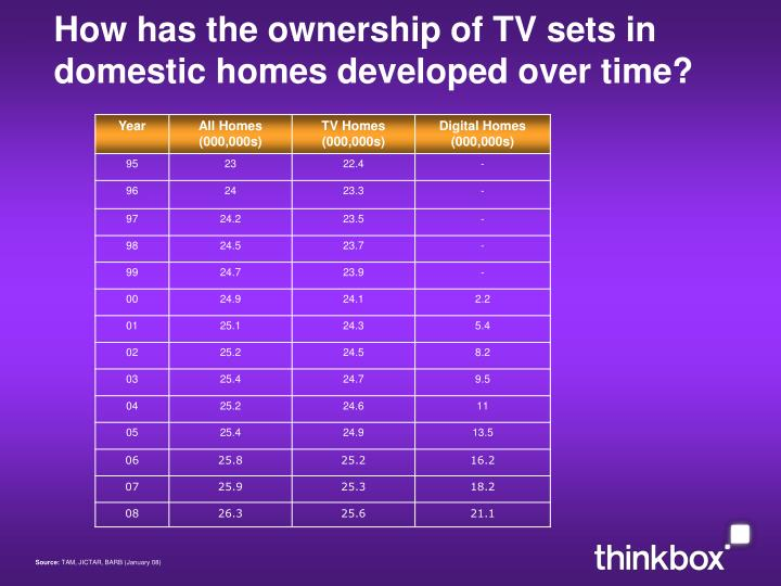 How has the ownership of tv sets in domestic homes developed over time