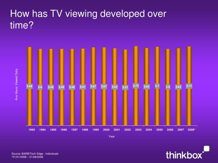How has TV viewing developed over time?