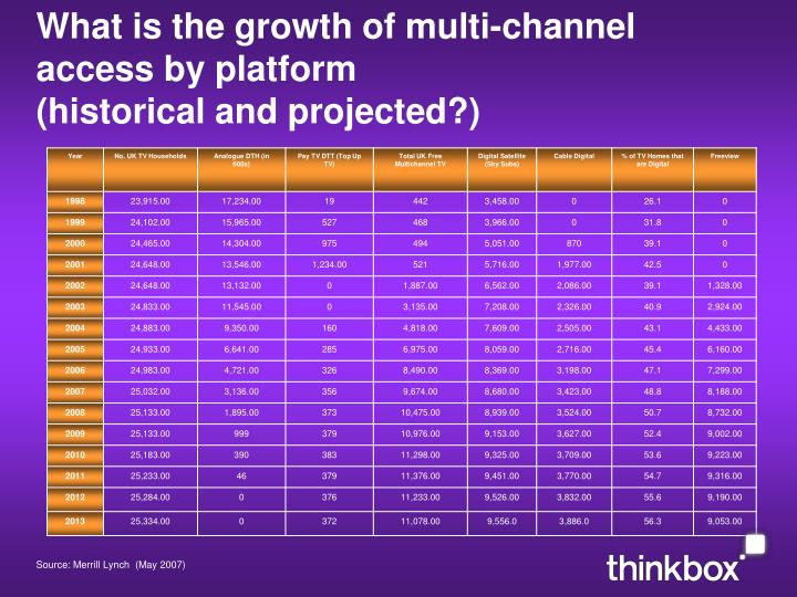 What is the growth of multi-channel access by platform